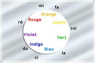 Cercle-chromatique-et-notes